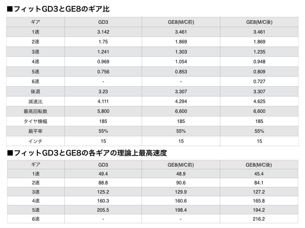 フィットGD3とGE8のギア比画像